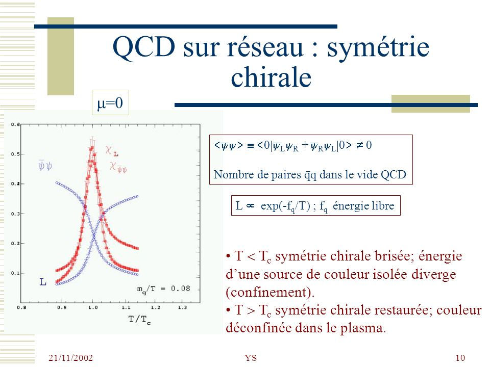 QCD sur réseau : symétrie chirale