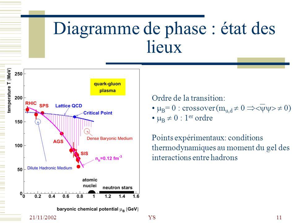 Diagramme de phase : état des lieux