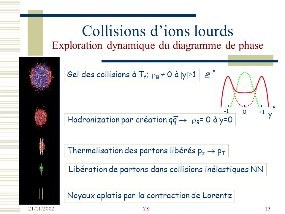 Collisions d'ions lourds Exploration dynamique du diagramme de phase