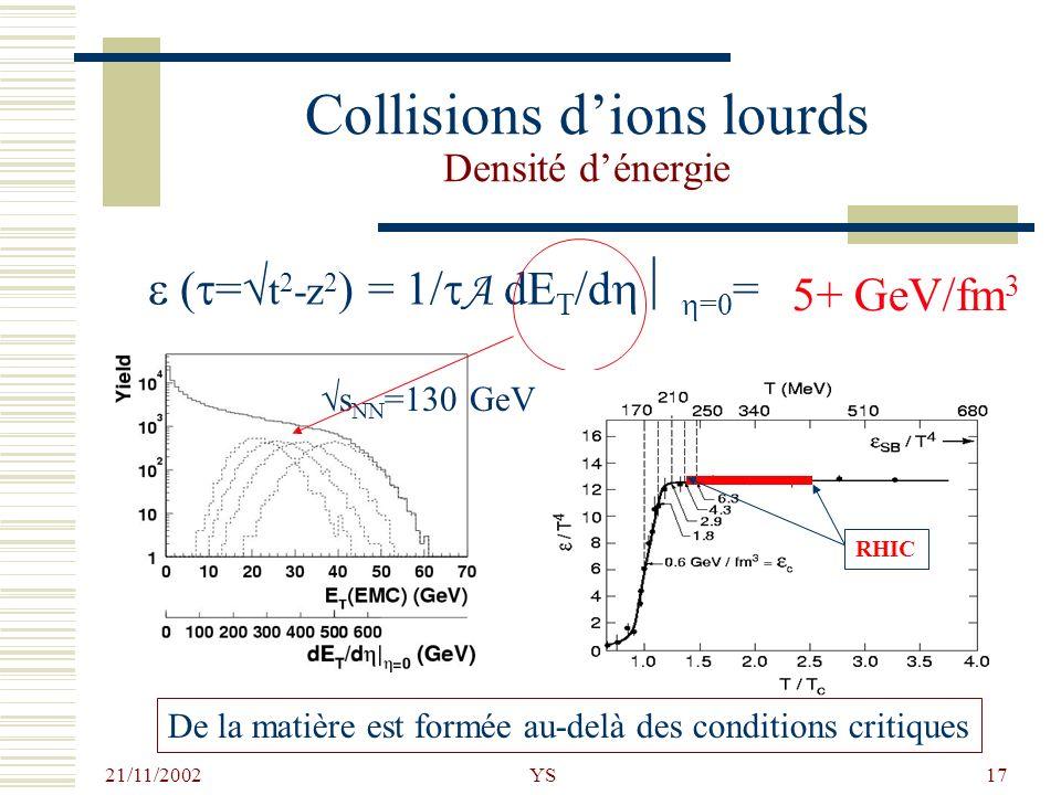 Collisions d'ions lourds Densité d'énergie