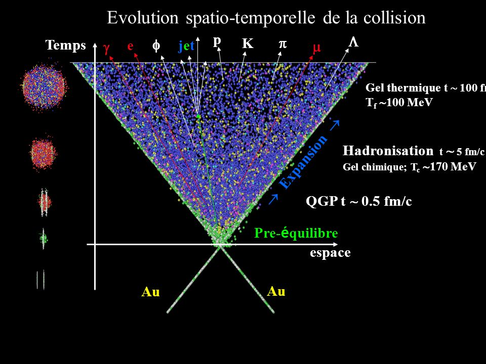 Evolution spatio-temporelle de la collision
