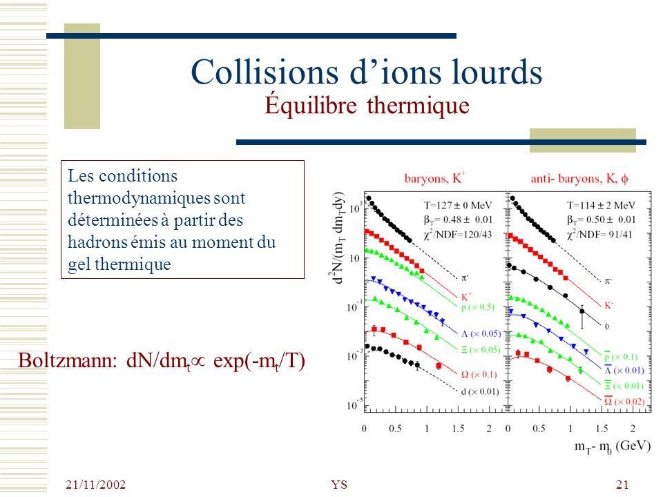 Collisions d'ions lourds Équilibre thermique