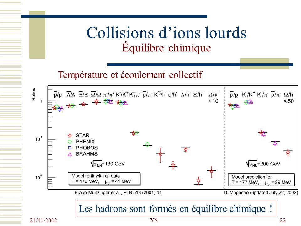 Collisions d'ions lourds Équilibre chimique