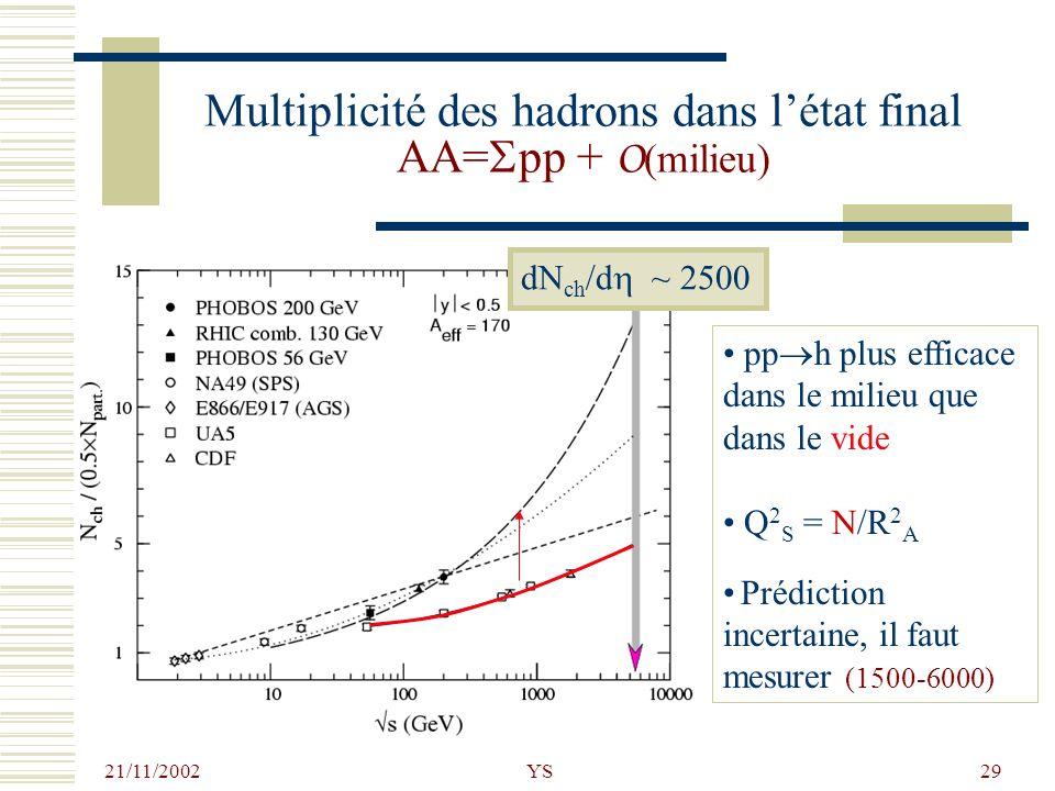 Multiplicité des hadrons dans l'état final AA=Spp + O(milieu)