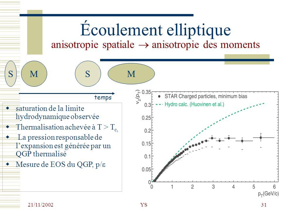 Écoulement elliptique anisotropie spatiale  anisotropie des moments