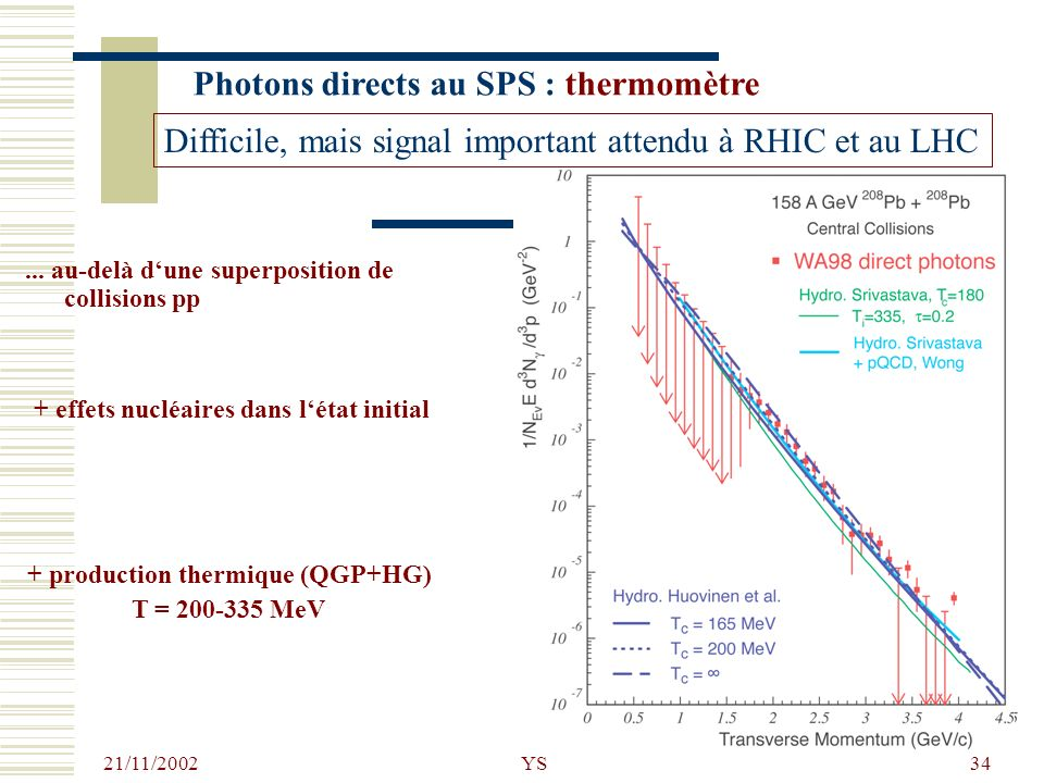 Photons directs au SPS : thermomètre