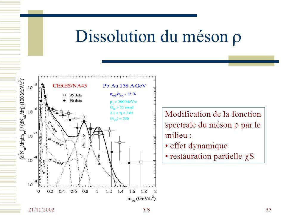 Dissolution du méson r Modification de la fonction spectrale du méson r par le milieu : effet dynamique.