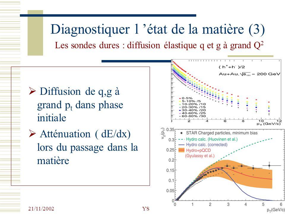 Diagnostiquer l 'état de la matière (3) Les sondes dures : diffusion élastique q et g à grand Q2