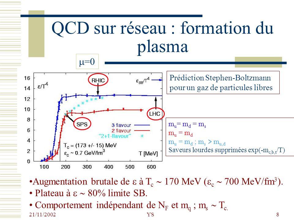 QCD sur réseau : formation du plasma