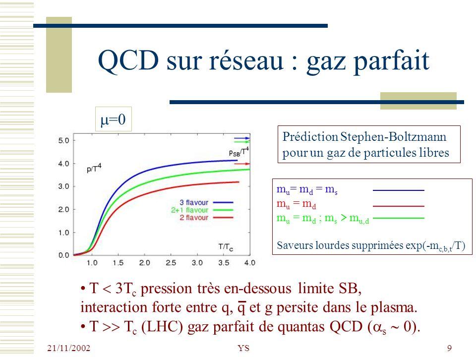 QCD sur réseau : gaz parfait