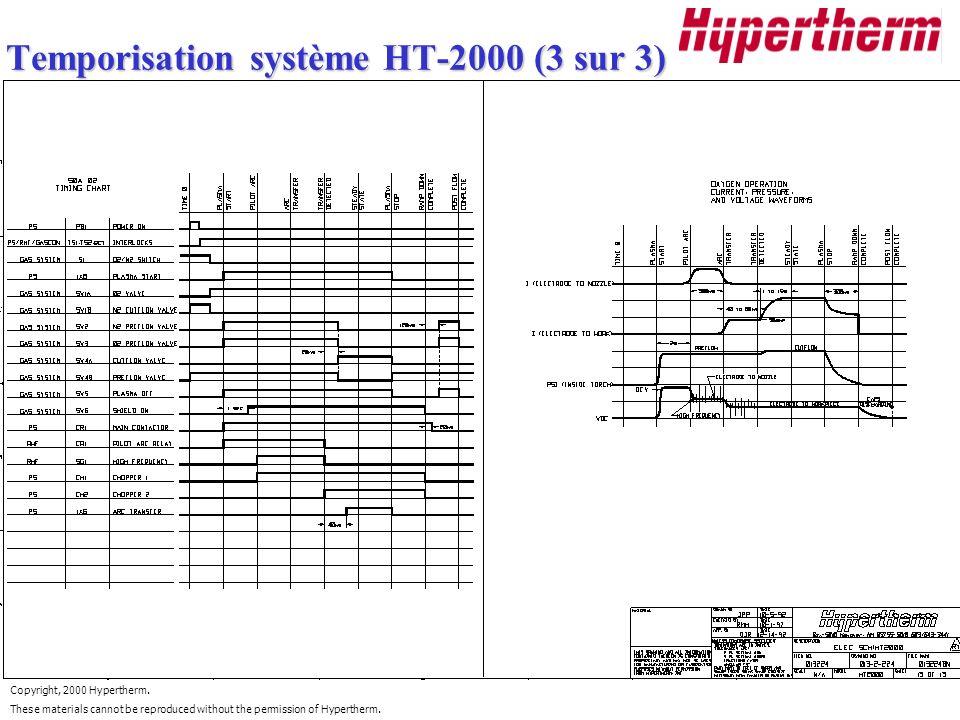 Temporisation système HT-2000 (3 sur 3)