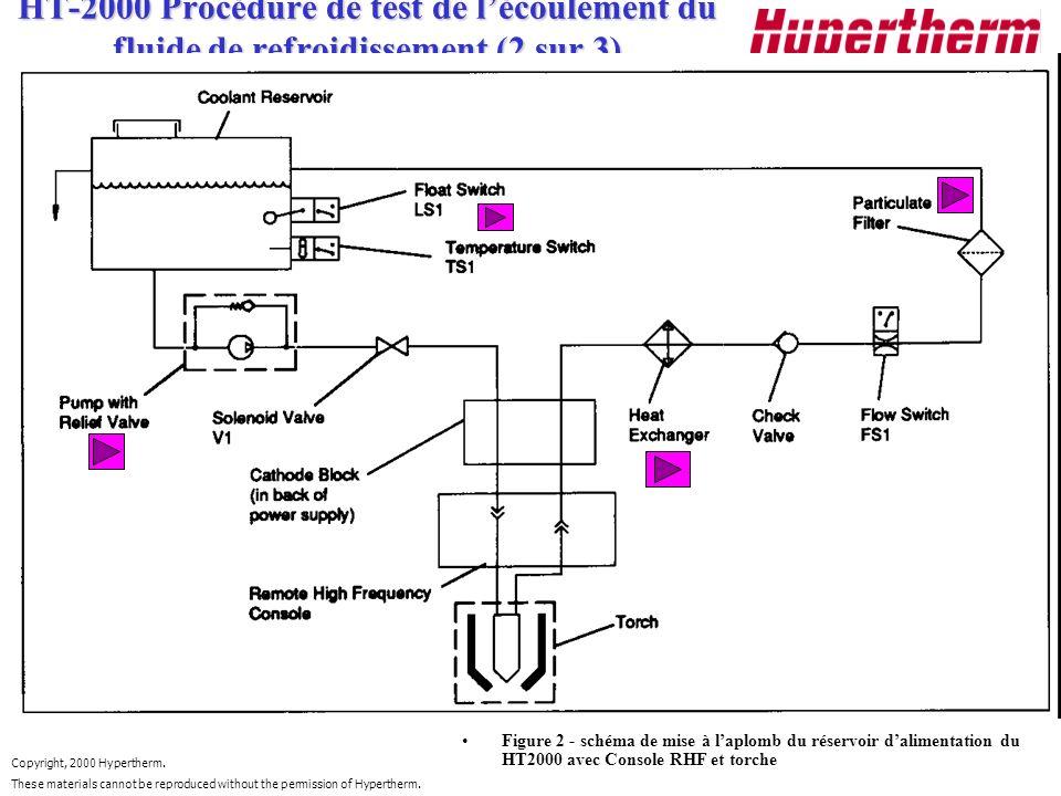 HT-2000 Procédure de test de l'écoulement du fluide de refroidissement (2 sur 3)