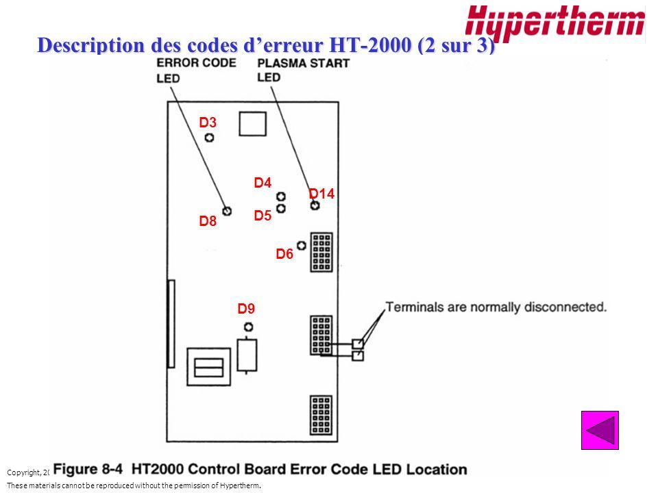 Description des codes d'erreur HT-2000 (2 sur 3)