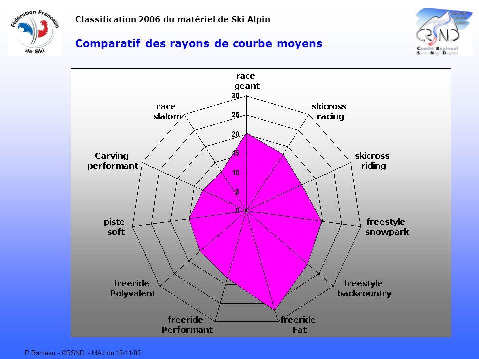 Comparatif des rayons de courbe moyens