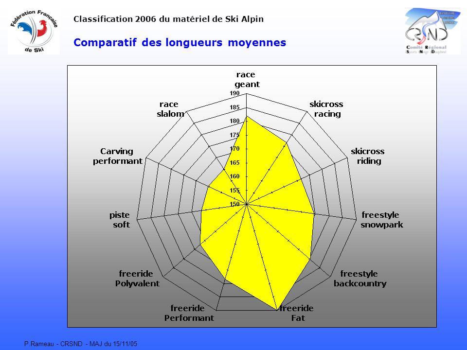 Comparatif des longueurs moyennes