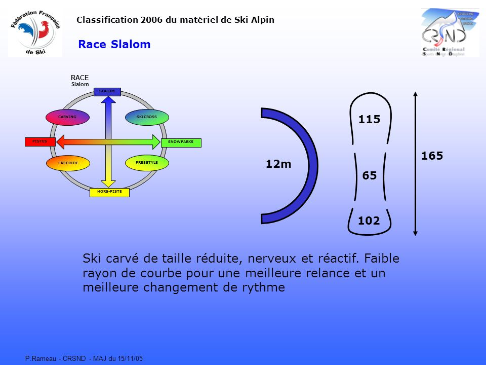 Classification 2006 du matériel de Ski Alpin
