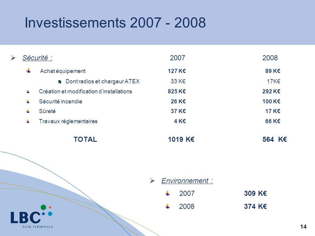 Investissements 2007 - 2008 Sécurité : 2007 2008