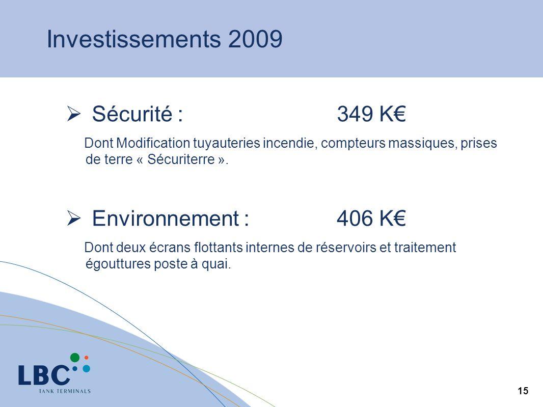 Investissements 2009 Sécurité : 349 K€ Environnement : 406 K€