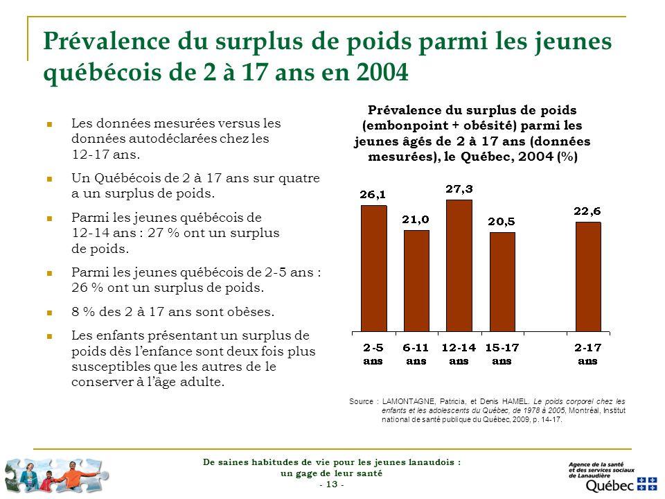 Prévalence du surplus de poids parmi les jeunes québécois de 2 à 17 ans en 2004