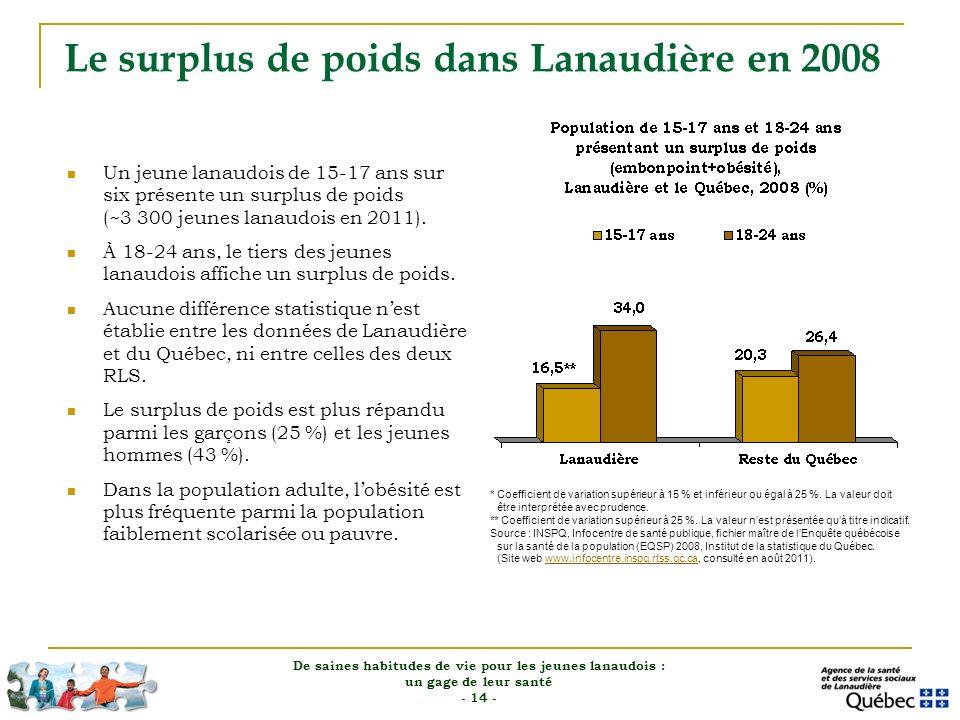 Le surplus de poids dans Lanaudière en 2008
