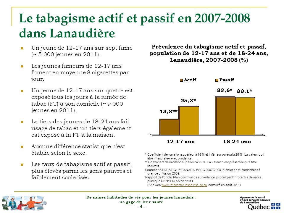 Le tabagisme actif et passif en 2007-2008 dans Lanaudière