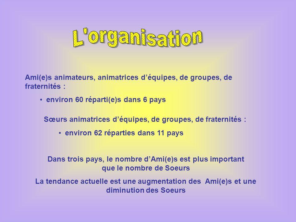 L organisation Ami(e)s animateurs, animatrices d'équipes, de groupes, de fraternités : environ 60 réparti(e)s dans 6 pays.