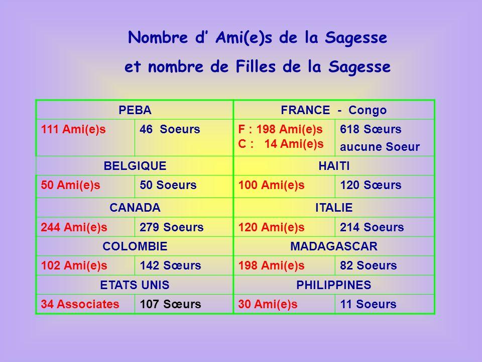 Nombre d' Ami(e)s de la Sagesse et nombre de Filles de la Sagesse