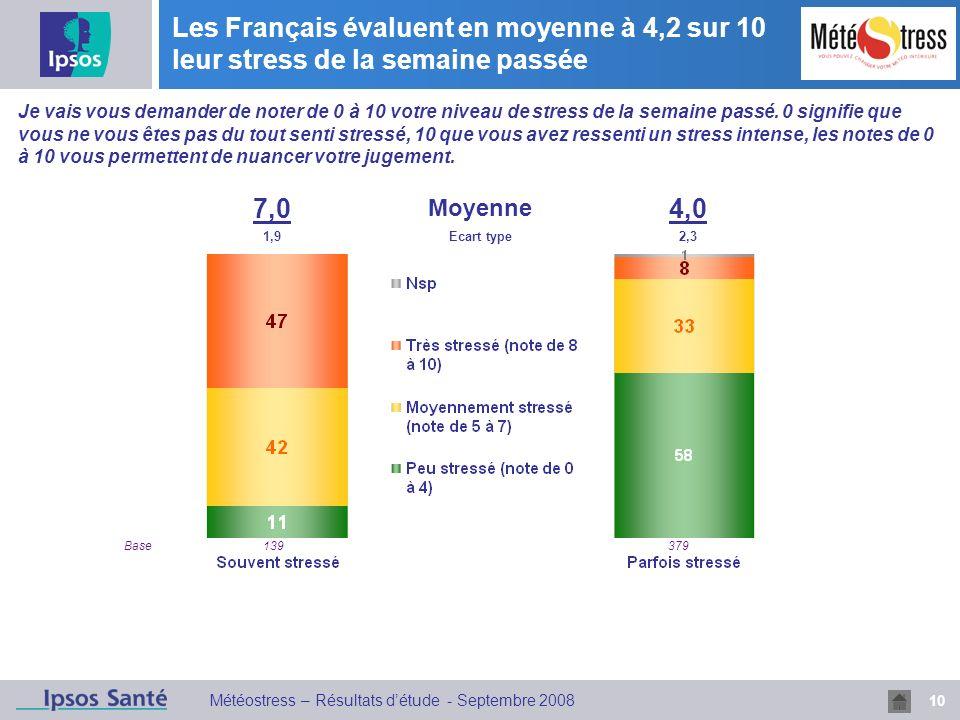 Les Français évaluent en moyenne à 4,2 sur 10 leur stress de la semaine passée