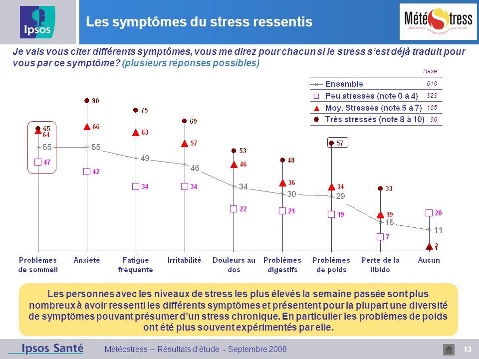 Les symptômes du stress ressentis