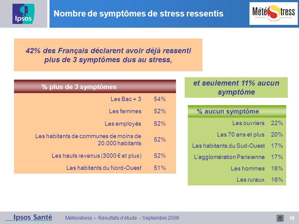 Nombre de symptômes de stress ressentis