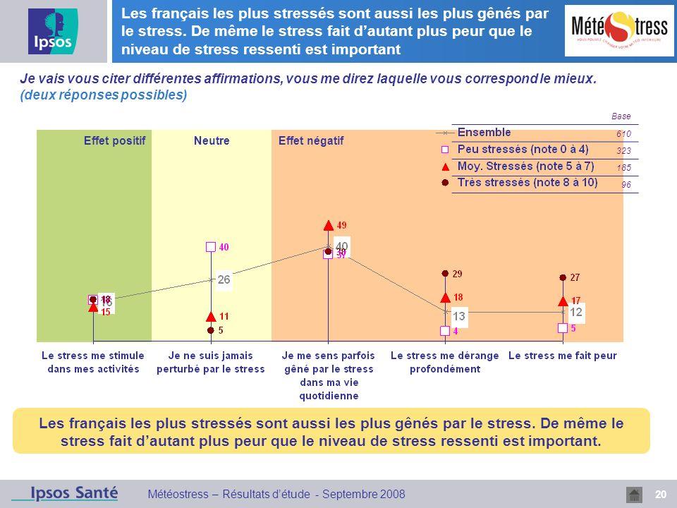 Les français les plus stressés sont aussi les plus gênés par le stress