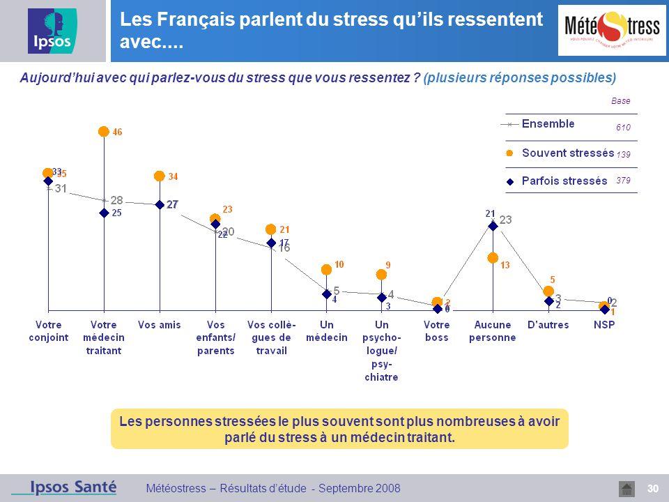 Les Français parlent du stress qu'ils ressentent avec....