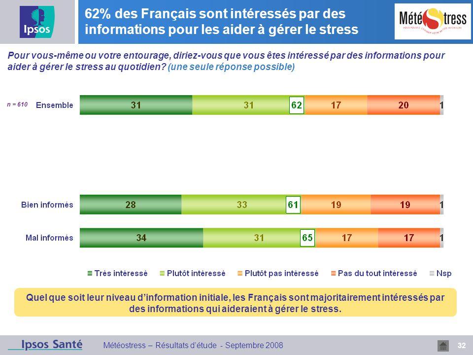 62% des Français sont intéressés par des informations pour les aider à gérer le stress