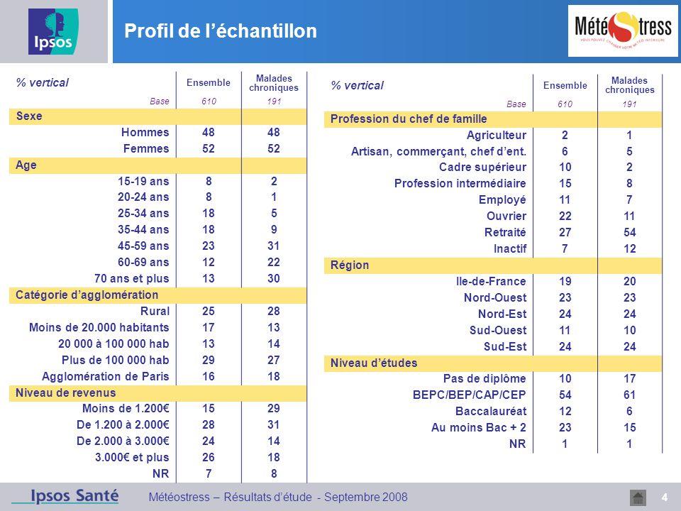 Profil de l'échantillon