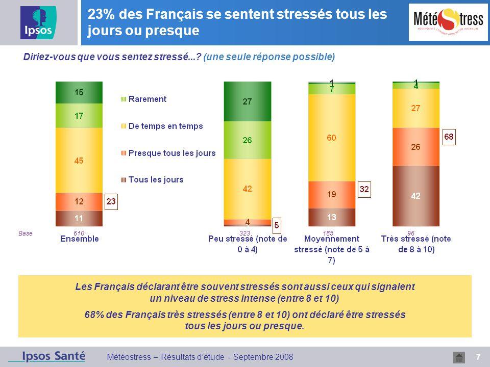 23% des Français se sentent stressés tous les jours ou presque