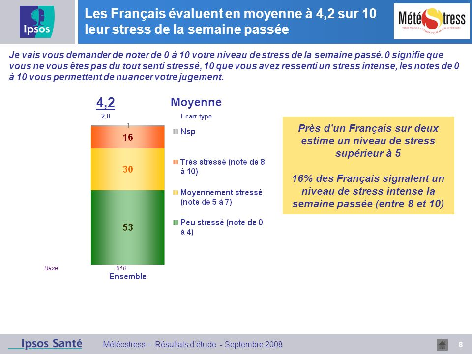 Près d'un Français sur deux estime un niveau de stress supérieur à 5