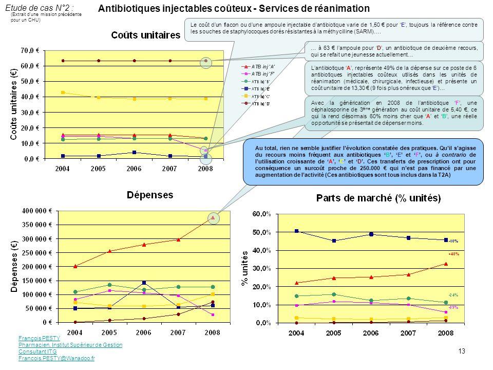 Antibiotiques injectables coûteux - Services de réanimation