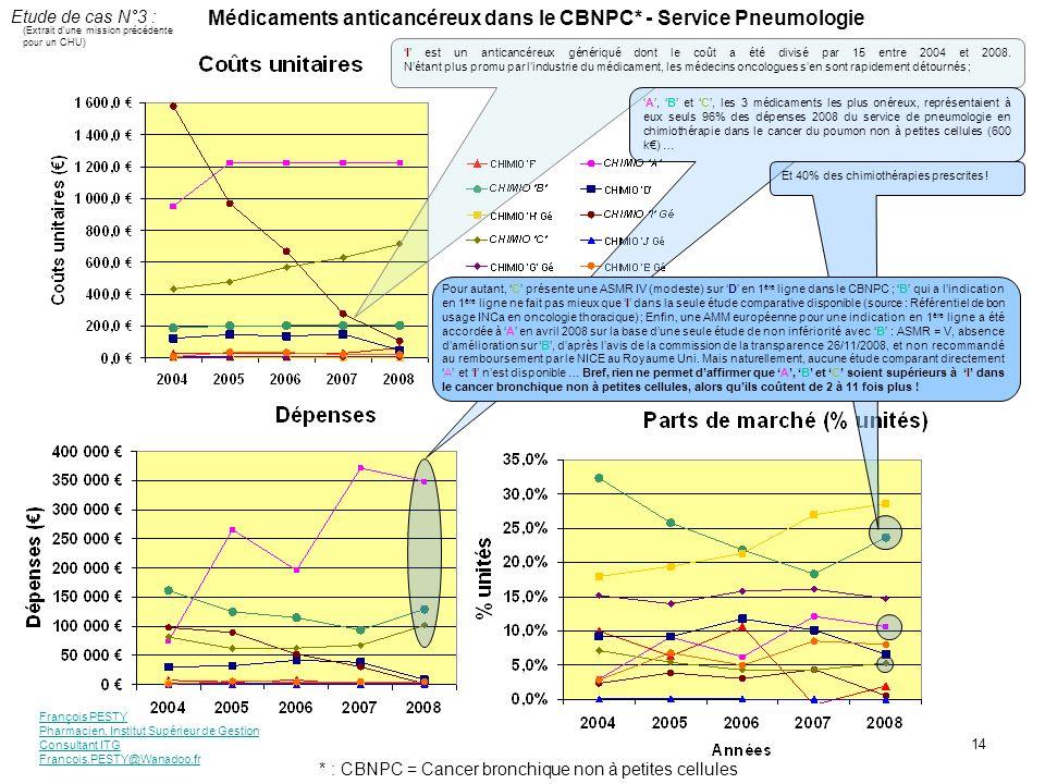Médicaments anticancéreux dans le CBNPC* - Service Pneumologie