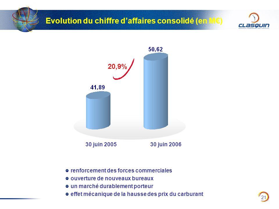 Evolution du chiffre d'affaires consolidé (en M€)