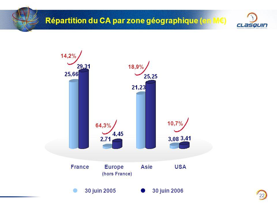 Répartition du CA par zone géographique (en M€)