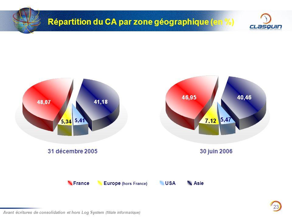 Répartition du CA par zone géographique (en %)