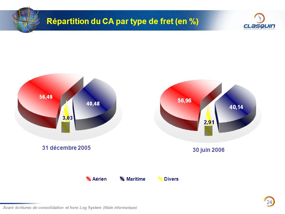 Répartition du CA par type de fret (en %)