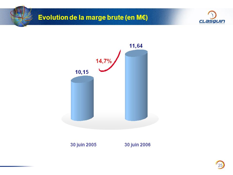 Evolution de la marge brute (en M€)