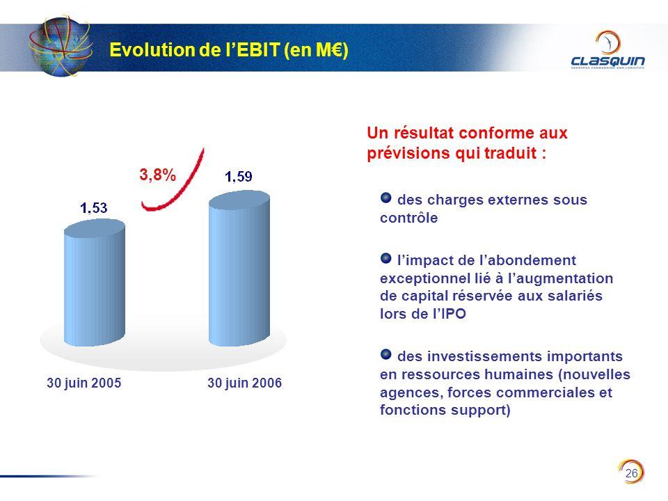 Evolution de l'EBIT (en M€)
