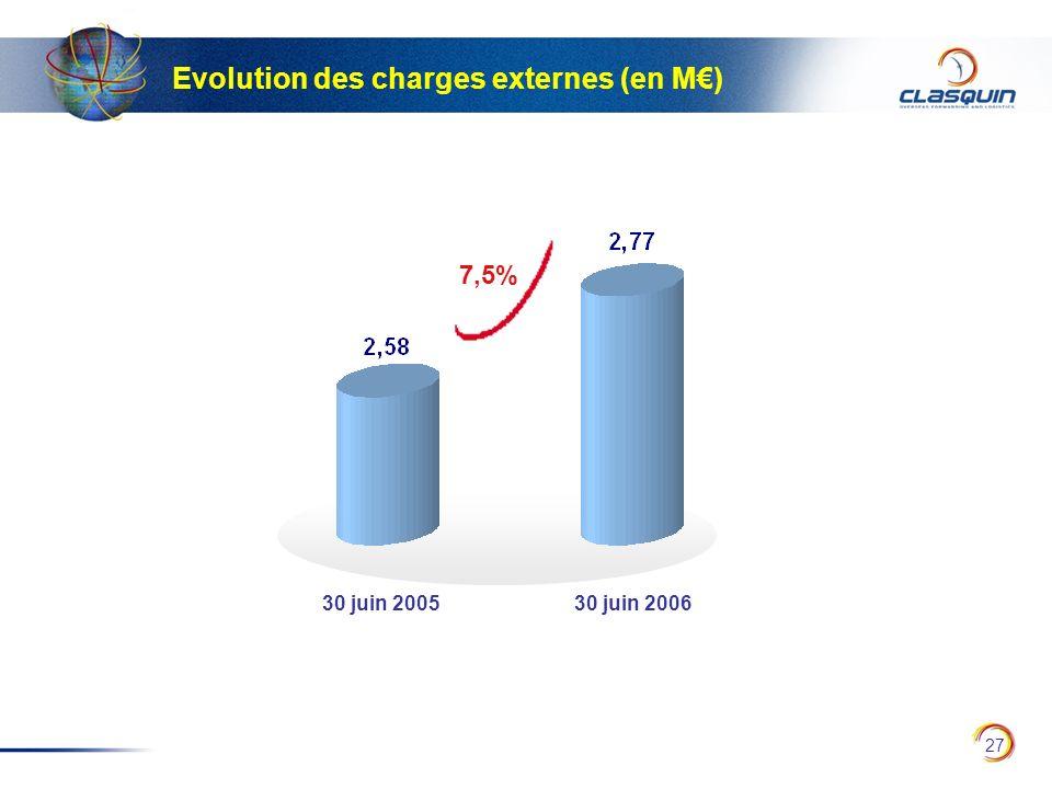 Evolution des charges externes (en M€)
