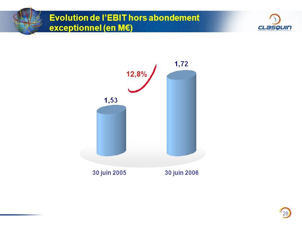 Evolution de l'EBIT hors abondement exceptionnel (en M€)