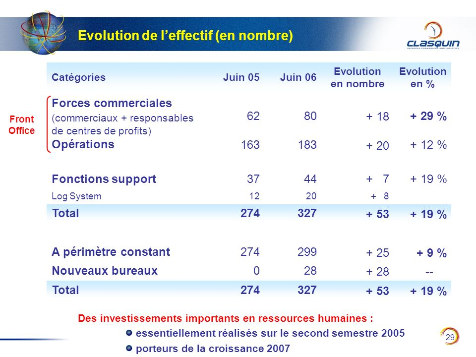 Evolution de l'effectif (en nombre)