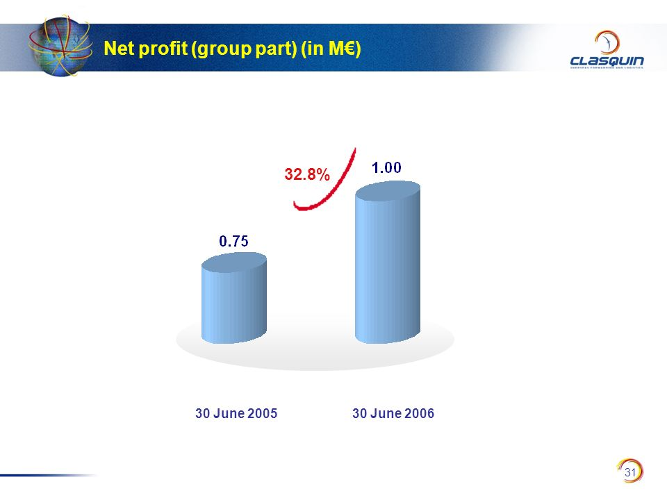 Net profit (group part) (in M€)
