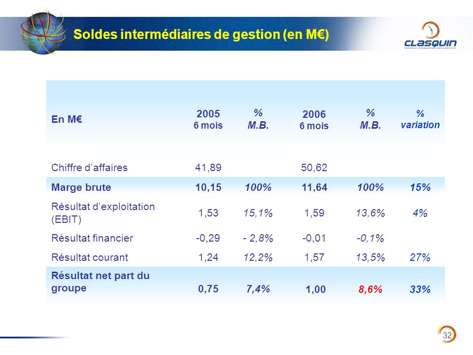 Soldes intermédiaires de gestion (en M€)
