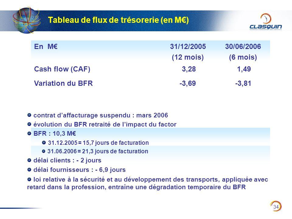 Tableau de flux de trésorerie (en M€)